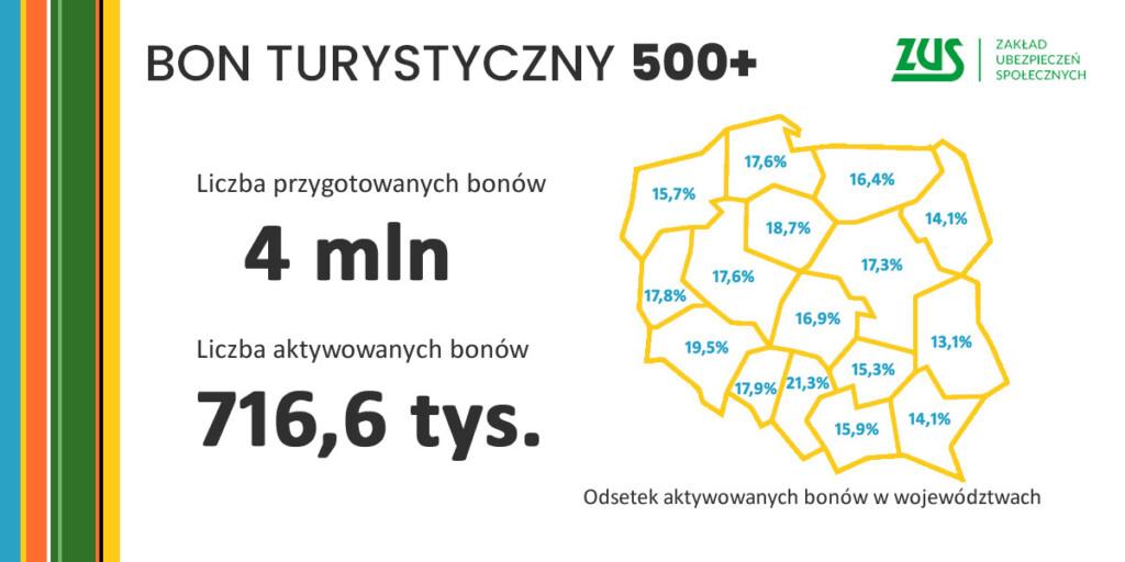 Bon Turystyczny 500+ statystyki.
