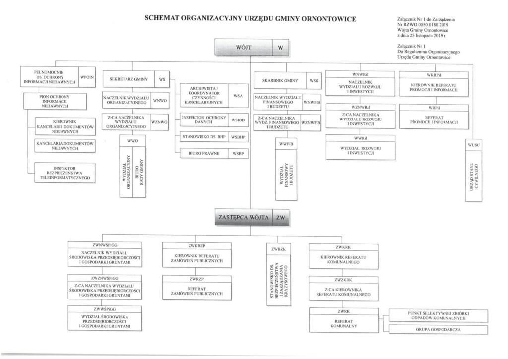 Struktura organizacyjna Urzędu Gminy Ornontowice.